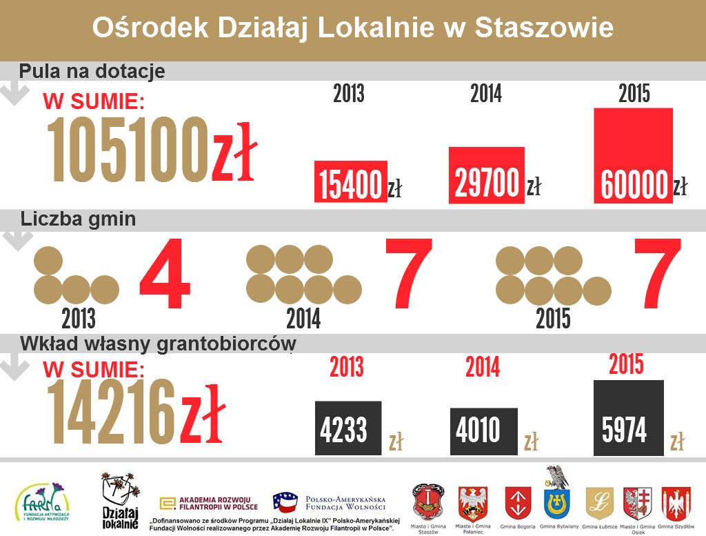 Ośrodek Działaj Lokalnie w Staszowie cz.1