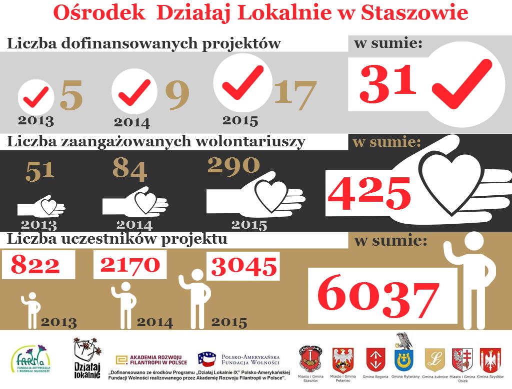 Ośrodek Działaj Lokalnie w Staszowie cz.2